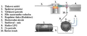 schema-I-generace